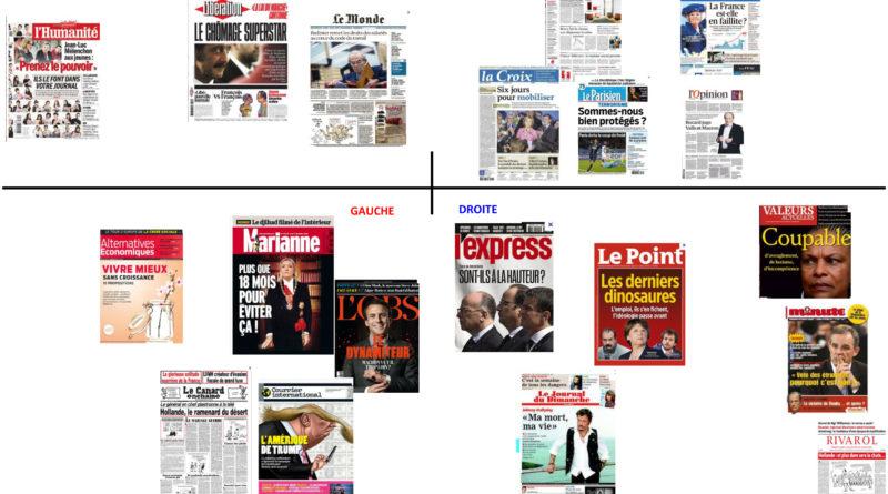 Pluralité de la presse nationale et des lignes éditoriales